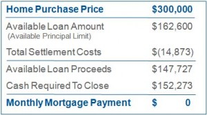 Chart about reverse mortgage product, hecm for purchase
